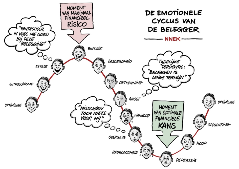 Emotionele cyclus beleggen