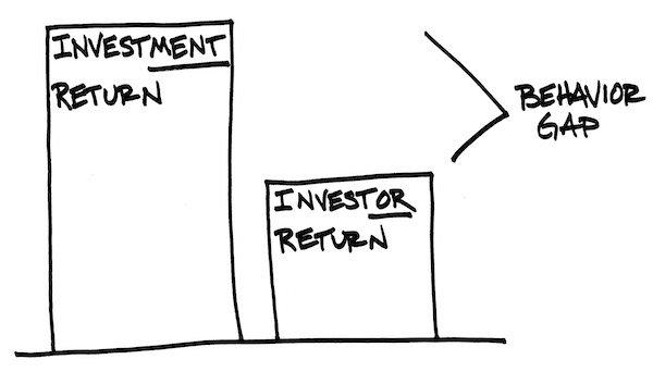 beurskoersen en beleggingen