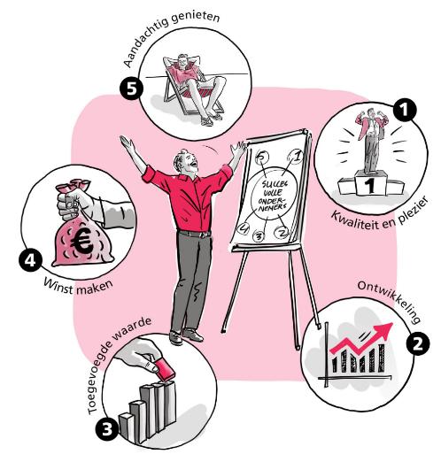 vijf elementen succesvol ondernemen